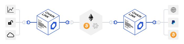 ChainLink (LINK) Token