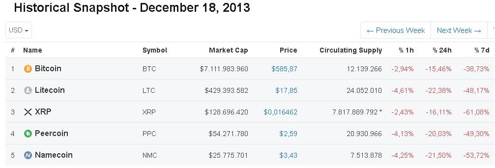 18 Aralık 2013 kripto para piyasası