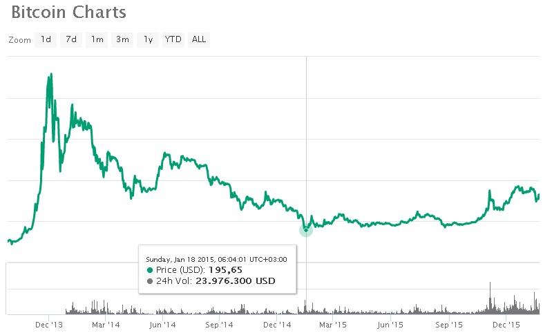 Bitcoin grafiği 2015