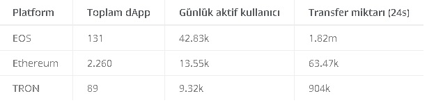 Dapp istatistikleri